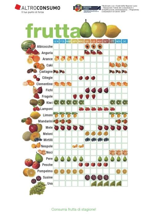 dieta 1000 calorie quanto si dimagrisce